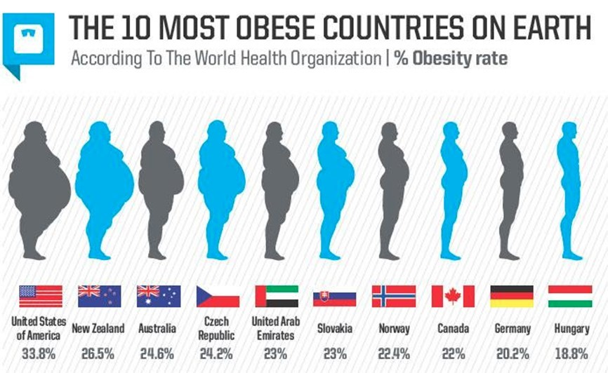 Most Obese Countries